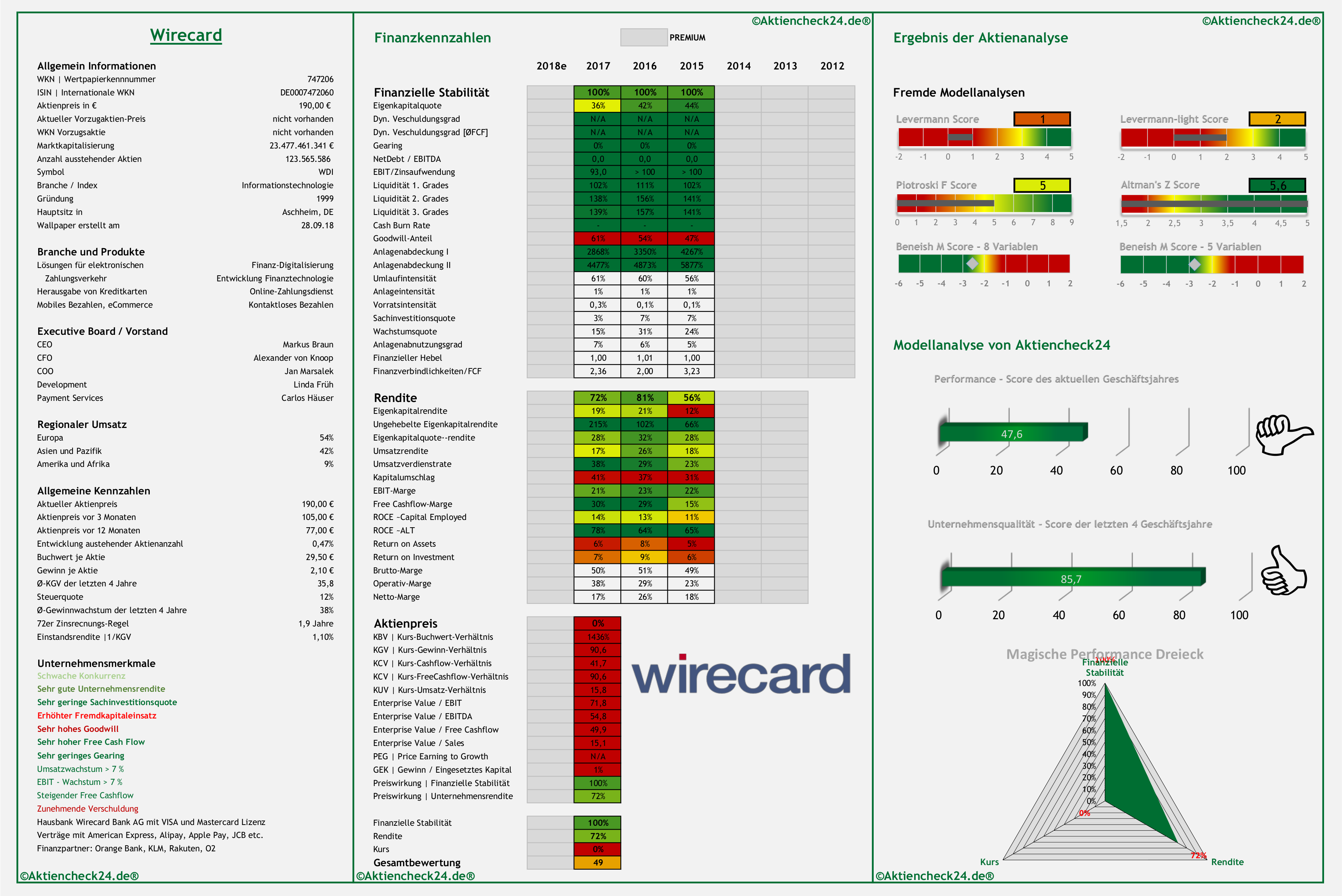Wirecard Aktie